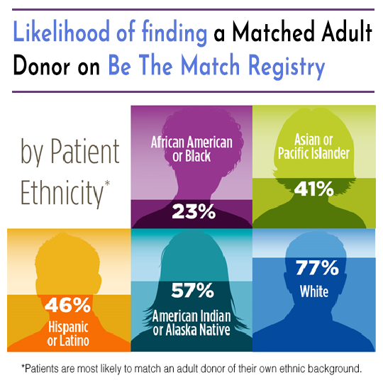 Likelihood of finding a donor